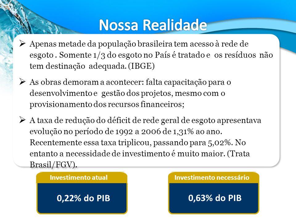 Investimento atual 0,63% do PIB Investimento necessário 0,22% do PIB