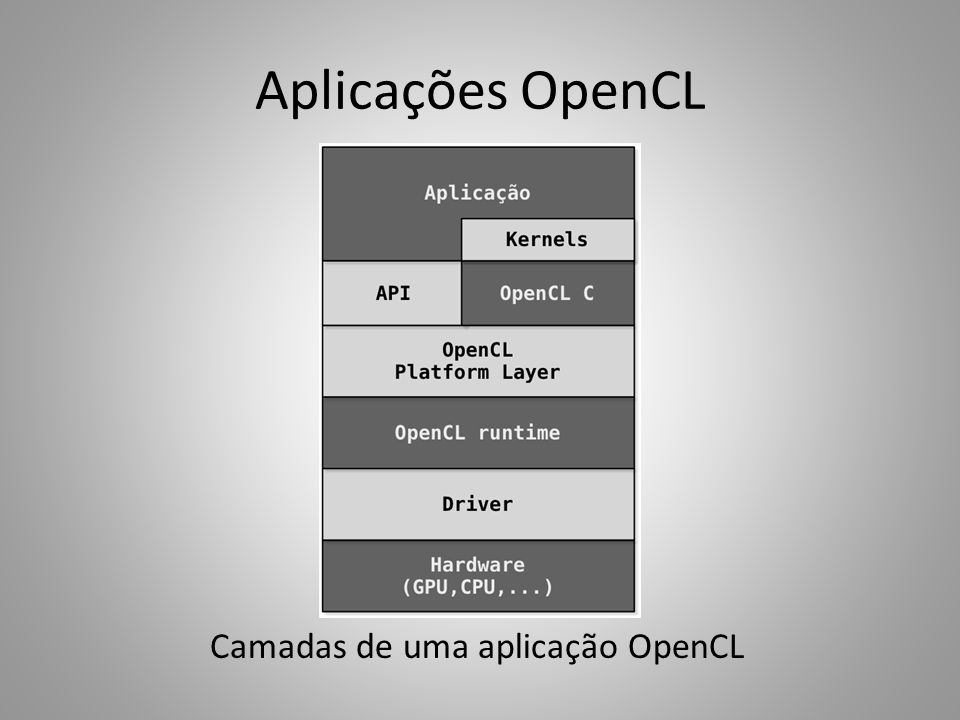 Arquitetura OpenCL Arquitetura abstrata de baixo nível Implementações mapeiam para entidades físicas Quatro modelos – Plataforma – Execução – Programação – Memória