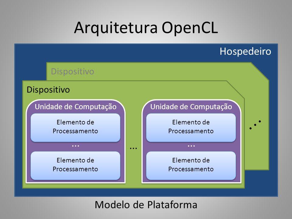 Arquitetura OpenCL Exemplo: GPU NVIDIA – GPU: dispositivo – Streaming Multiprocessor: unidade de computação – Processor/Core: elemento de processamento