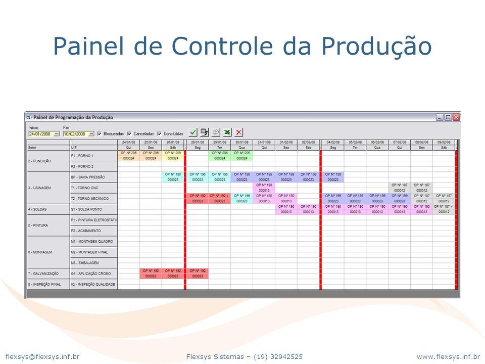 www.flexsys.inf.brFlexsys Sistemas – (19) 32942525flexsys@flexsys.inf.br Painel de Controle da Produção