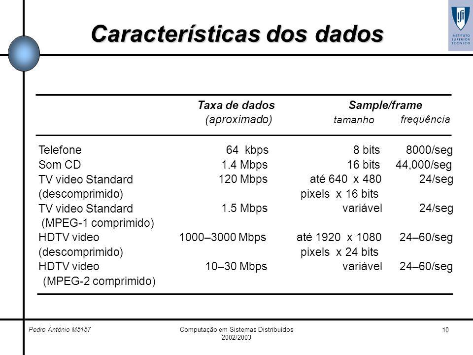 Pedro António M5157Computação em Sistemas Distribuídos 2002/2003 10 Características dos dados Taxa de dados (aproximado) Sample/frame frequência taman