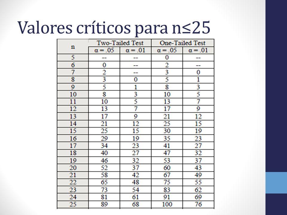 Valores críticos para n25