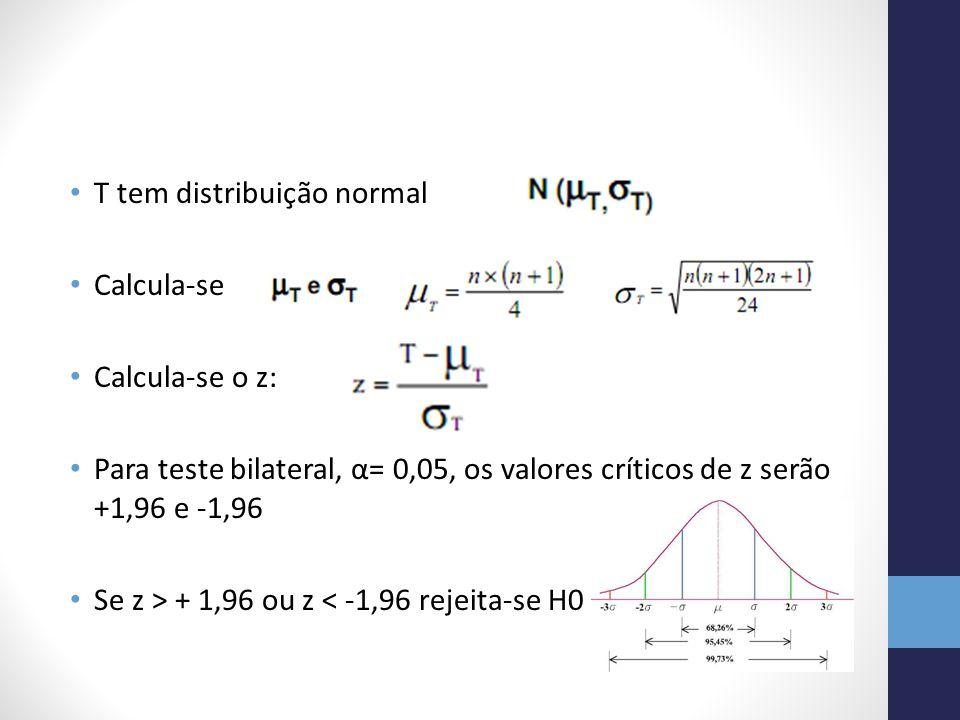 T tem distribuição normal Calcula-se : Calcula-se o z: Para teste bilateral, α= 0,05, os valores críticos de z serão +1,96 e -1,96 Se z > + 1,96 ou z