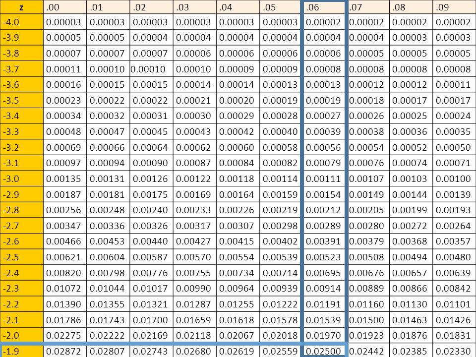 z.00.01.02.03.04.05.06.07.08.09 -4.0 0.00003 0.00002 -3.9 0.00005 0.00004 0.00003 -3.8 0.00007 0.00006 0.00005 -3.7 0.00011 0.00010 0.00009 0.00008 -3