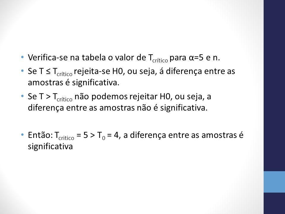 Verifica-se na tabela o valor de T crítico para α=5 e n. Se T T crítico rejeita-se H0, ou seja, á diferença entre as amostras é significativa. Se T >