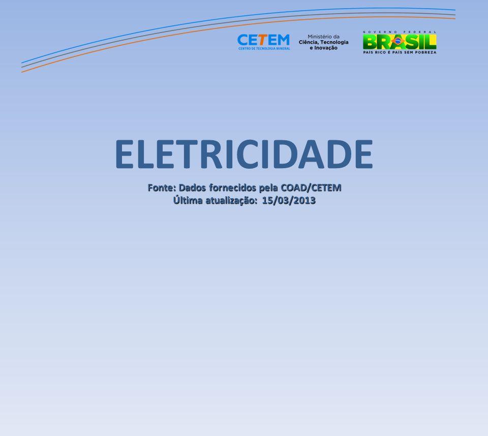 ELETRICIDADE Fonte: Dados fornecidos pela COAD/CETEM Última atualização: 15/03/2013