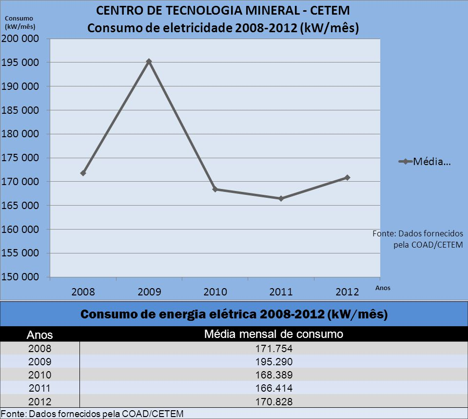 Consumo de energia elétrica 2008-2012 (kW/mês) AnosMédia mensal de consumo 2008171.754 2009195.290 2010168.389 2011166.414 2012170.828 Fonte: Dados fo