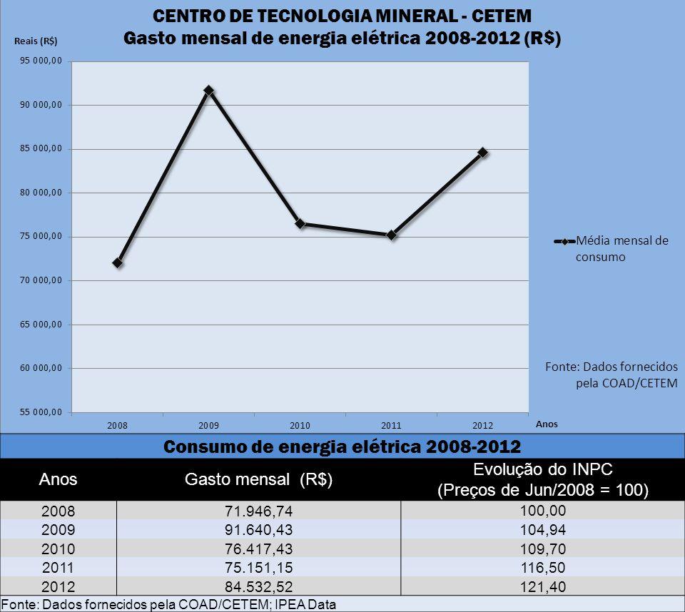 Consumo de energia elétrica 2008-2012 AnosGasto mensal (R$) Evolução do INPC (Preços de Jun/2008 = 100) 200871.946,74 100,00 200991.640,43 104,94 2010