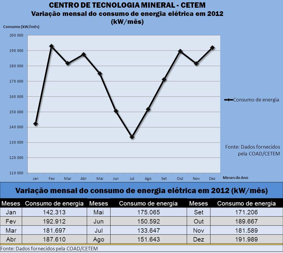 Variação mensal do consumo de energia elétrica em 2012 (kW/mês) MesesConsumo de energiaMesesConsumo de energiaMesesConsumo de energia Jan142.313Mai175