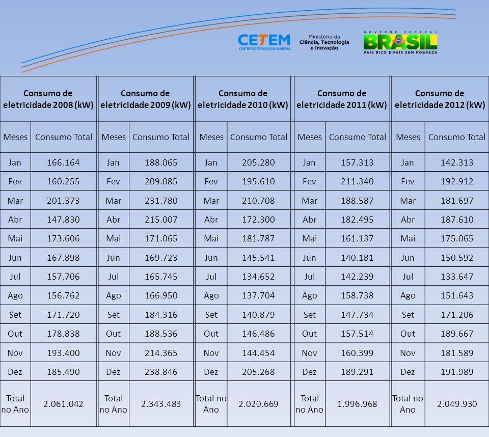 Consumo de eletricidade 2008 (kW) Consumo de eletricidade 2009 (kW) Consumo de eletricidade 2010 (kW) Consumo de eletricidade 2011 (kW) Consumo de ele