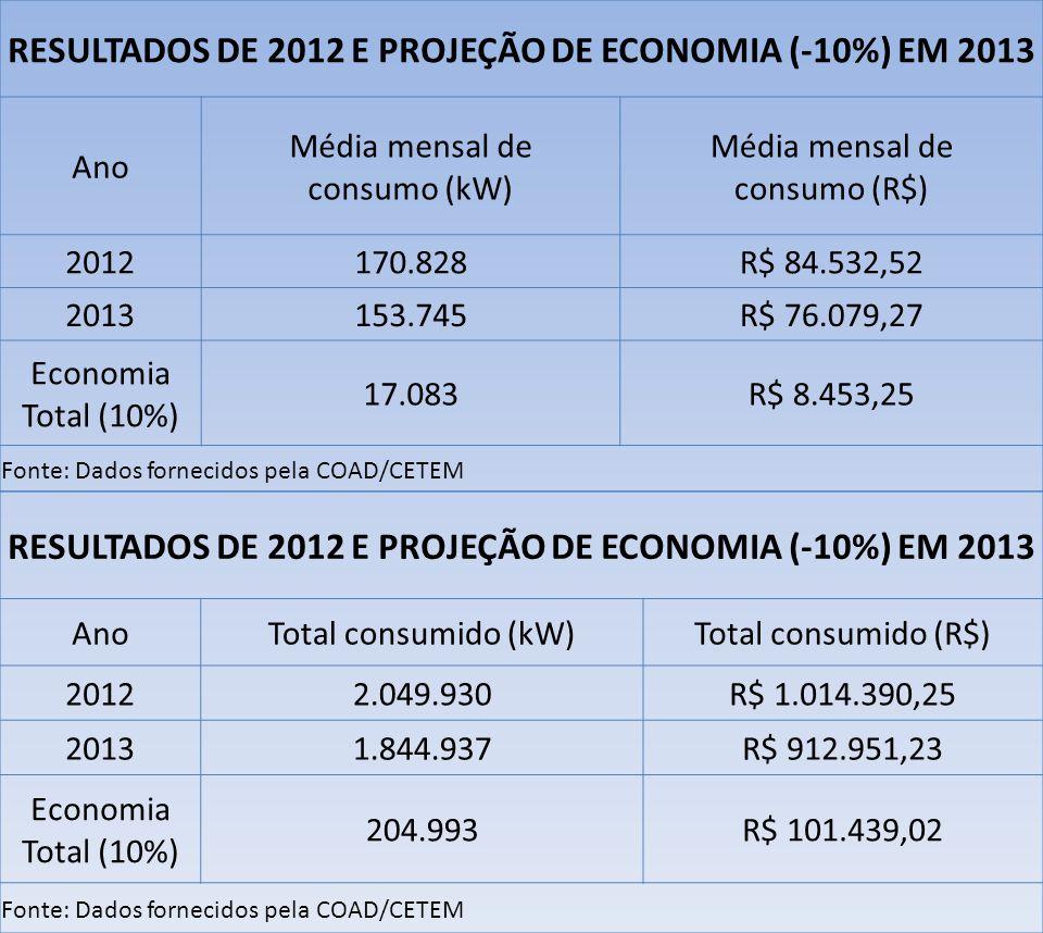 RESULTADOS DE 2012 E PROJEÇÃO DE ECONOMIA (-10%) EM 2013 Ano Média mensal de consumo (kW) Média mensal de consumo (R$) 2012170.828R$ 84.532,52 2013153