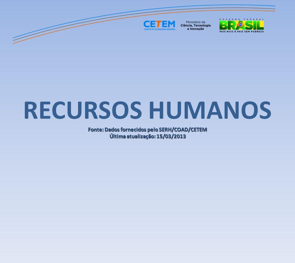 RECURSOS HUMANOS Fonte: Dados fornecidos pelo SERH/COAD/CETEM Última atualização: 15/03/2013