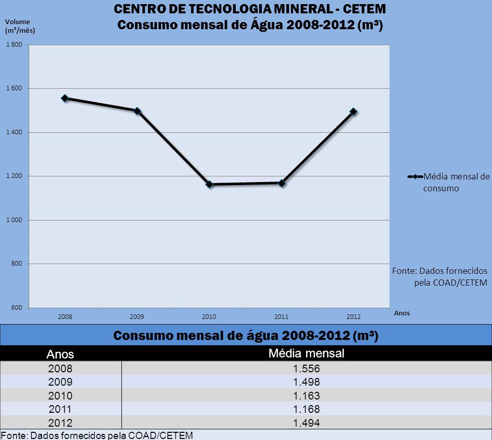 Consumo mensal de água 2008-2012 (m³) AnosMédia mensal 20081.556 20091.498 20101.163 20111.168 20121.494 Fonte: Dados fornecidos pela COAD/CETEM