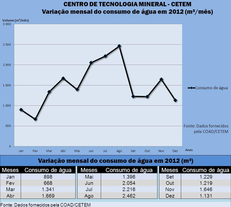 Variação mensal do consumo de água em 2012 (m³) MesesConsumo de água MesesConsumo de água MesesConsumo de água Jan898 Mai1.396 Set1.229 Fev668 Jun2.05