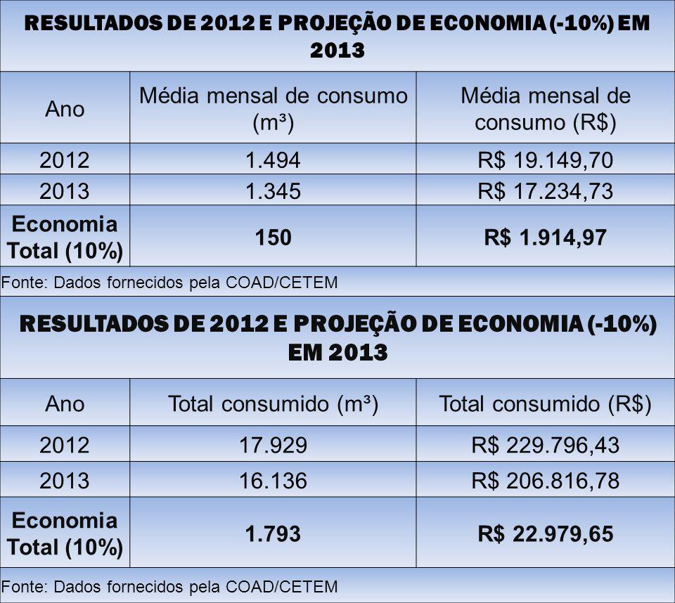 RESULTADOS DE 2012 E PROJEÇÃO DE ECONOMIA (-10%) EM 2013 Ano Média mensal de consumo (m³) Média mensal de consumo (R$) 20121.494R$ 19.149,70 20131.345