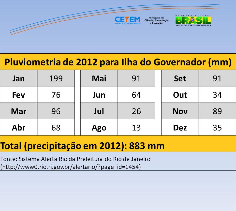 Pluviometria de 2012 para Ilha do Governador (mm) Jan199Mai91Set91 Fev76Jun64Out34 Mar96Jul26Nov89 Abr68Ago13Dez35 Total (precipitação em 2012): 883 m