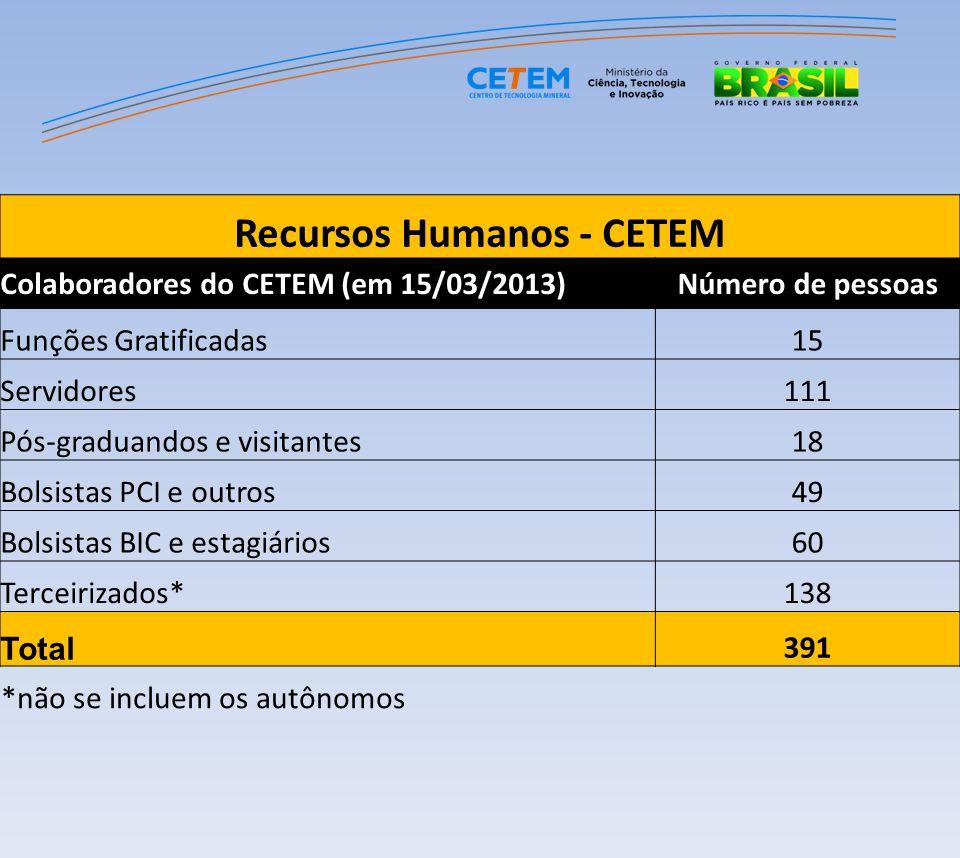Recursos Humanos - CETEM Colaboradores do CETEM (em 15/03/2013)Número de pessoas Funções Gratificadas15 Servidores111 Pós-graduandos e visitantes18 Bo