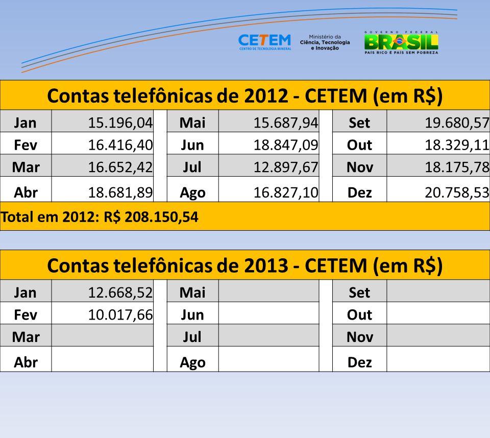 Contas telefônicas de 2012 - CETEM (em R$) Jan15.196,04 Mai15.687,94 Set19.680,57 Fev16.416,40 Jun18.847,09 Out18.329,11 Mar16.652,42 Jul12.897,67 Nov