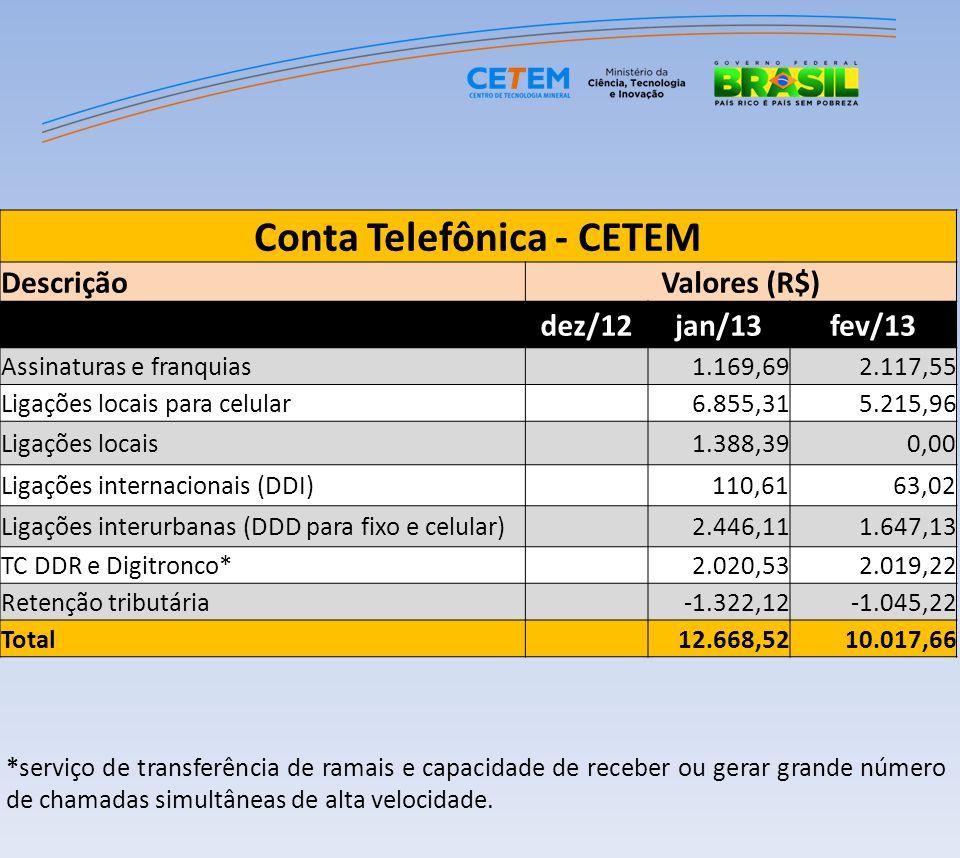 Conta Telefônica - CETEM DescriçãoValores (R$) dez/12jan/13fev/13 Assinaturas e franquias 1.169,692.117,55 Ligações locais para celular 6.855,315.215,