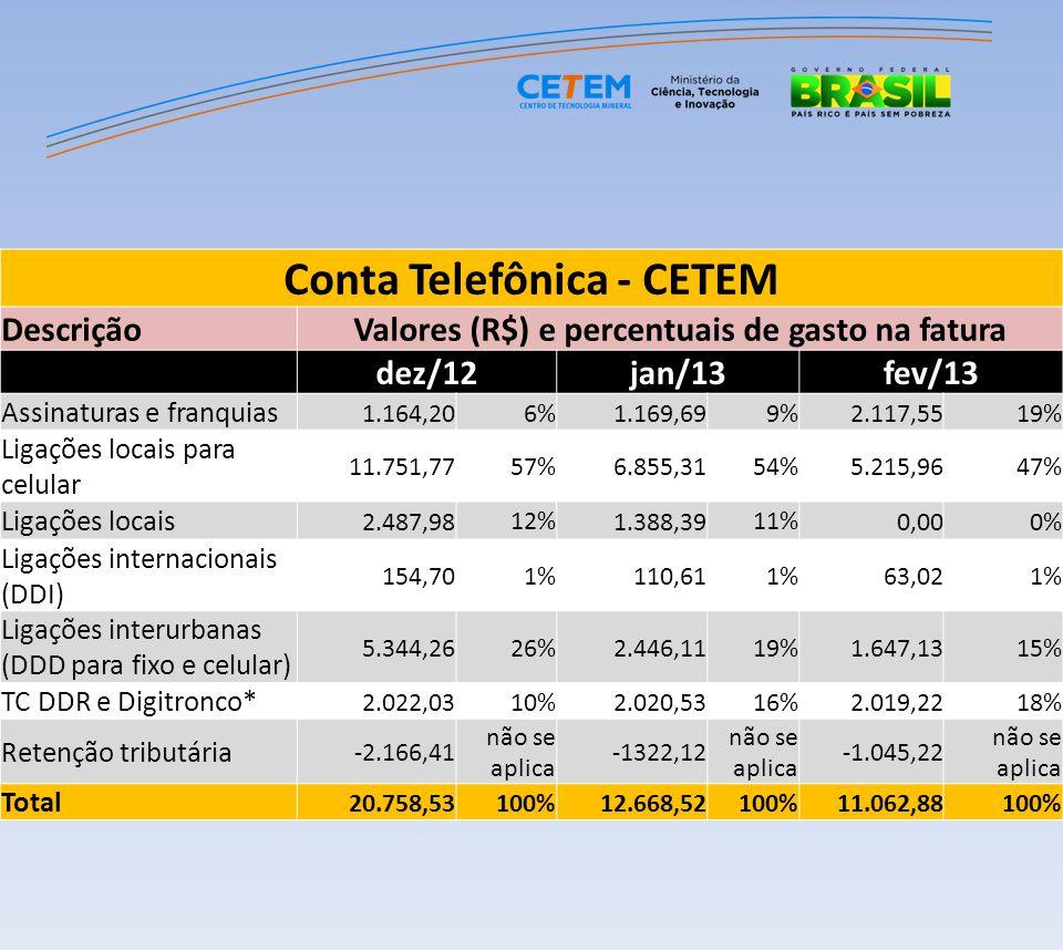 Conta Telefônica - CETEM DescriçãoValores (R$) e percentuais de gasto na fatura dez/12jan/13fev/13 Assinaturas e franquias 1.164,206%1.169,699%2.117,5