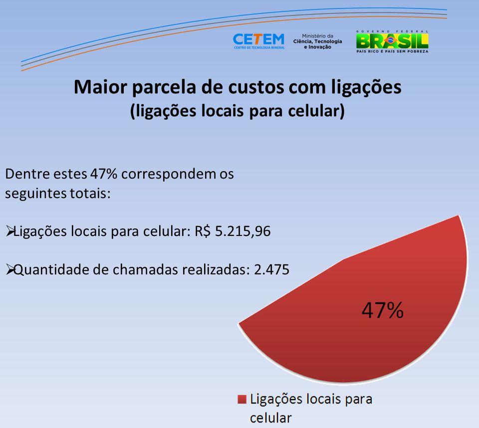 Dentre estes 47% correspondem os seguintes totais: Ligações locais para celular: R$ 5.215,96 Quantidade de chamadas realizadas: 2.475 Maior parcela de