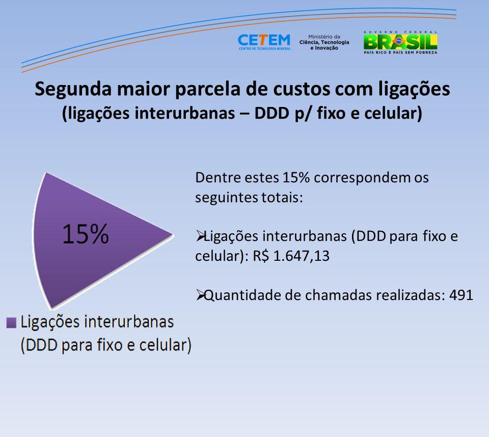 Dentre estes 15% correspondem os seguintes totais: Ligações interurbanas (DDD para fixo e celular): R$ 1.647,13 Quantidade de chamadas realizadas: 491