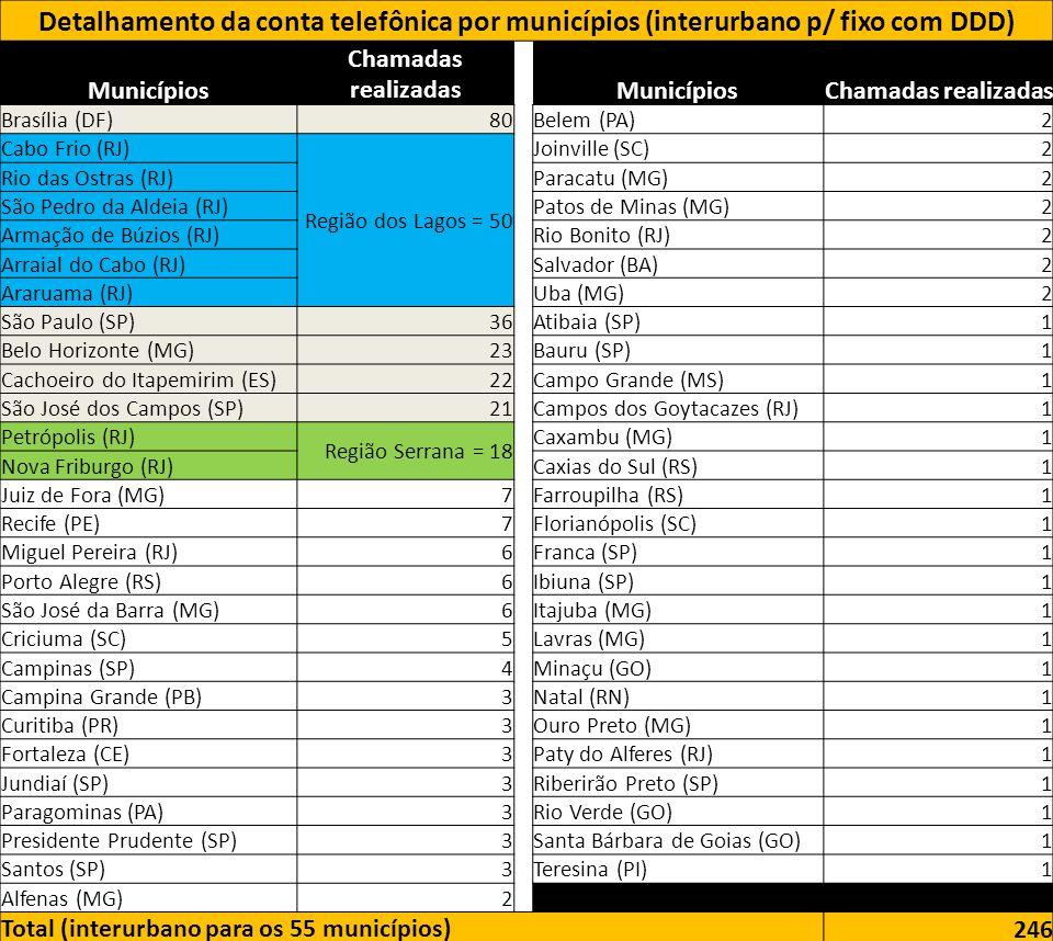 Detalhamento da conta telefônica por municípios (interurbano p/ fixo com DDD) Municípios Chamadas realizadasMunicípiosChamadas realizadas Brasília (DF