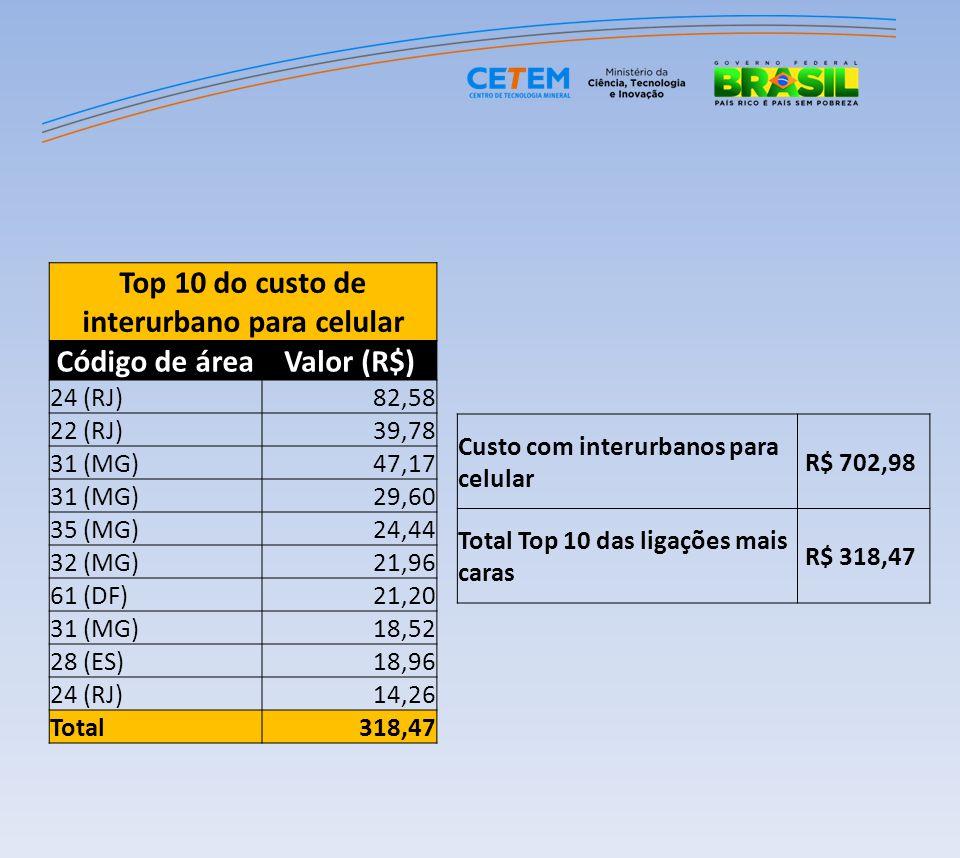 Top 10 do custo de interurbano para celular Código de áreaValor (R$) 24 (RJ)82,58 22 (RJ)39,78 31 (MG)47,17 31 (MG)29,60 35 (MG)24,44 32 (MG)21,96 61