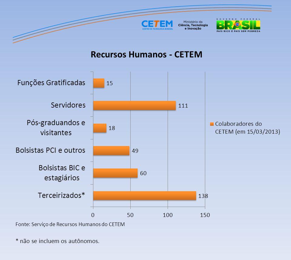 Recursos Humanos - CETEM Tipos de servidores (em 15/03/2013)Número de pessoas Pesquisadores em Ciência e Tecnologia18 Tecnologistas de Desenvolvimento Tecnológico21 Analistas em Ciência e Tecnologia5 Técnicos21 Assistentes em Ciência e Tecnologia39 CLT5 Outros2 Total 111