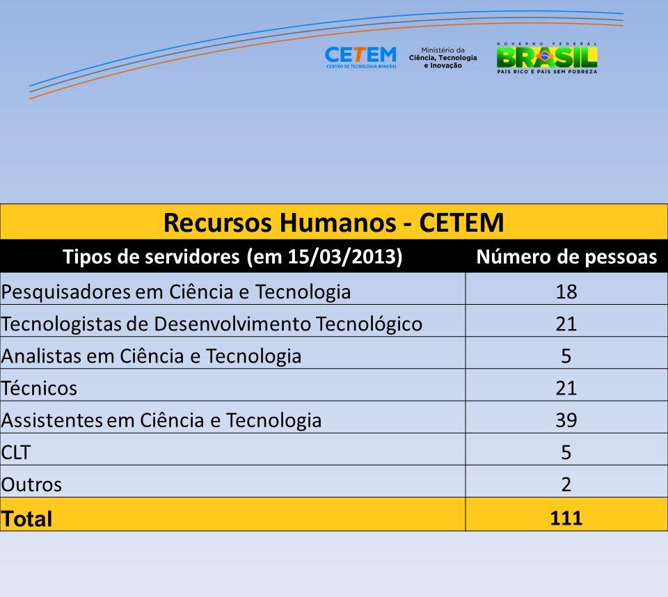 Recursos Humanos - CETEM Tipos de servidores (em 15/03/2013)Número de pessoas Pesquisadores em Ciência e Tecnologia18 Tecnologistas de Desenvolvimento