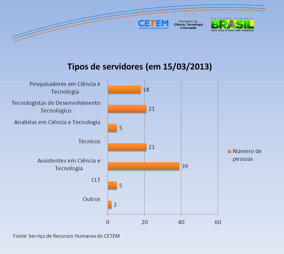 RESULTADOS DE 2012 E PROJEÇÃO DE ECONOMIA (-10%) EM 2013 Ano Média mensal de consumo (kW) Média mensal de consumo (R$) 2012170.828R$ 84.532,52 2013153.745R$ 76.079,27 Economia Total (10%) 17.083R$ 8.453,25 Fonte: Dados fornecidos pela COAD/CETEM RESULTADOS DE 2012 E PROJEÇÃO DE ECONOMIA (-10%) EM 2013 AnoTotal consumido (kW)Total consumido (R$) 20122.049.930R$ 1.014.390,25 20131.844.937R$ 912.951,23 Economia Total (10%) 204.993R$ 101.439,02 Fonte: Dados fornecidos pela COAD/CETEM