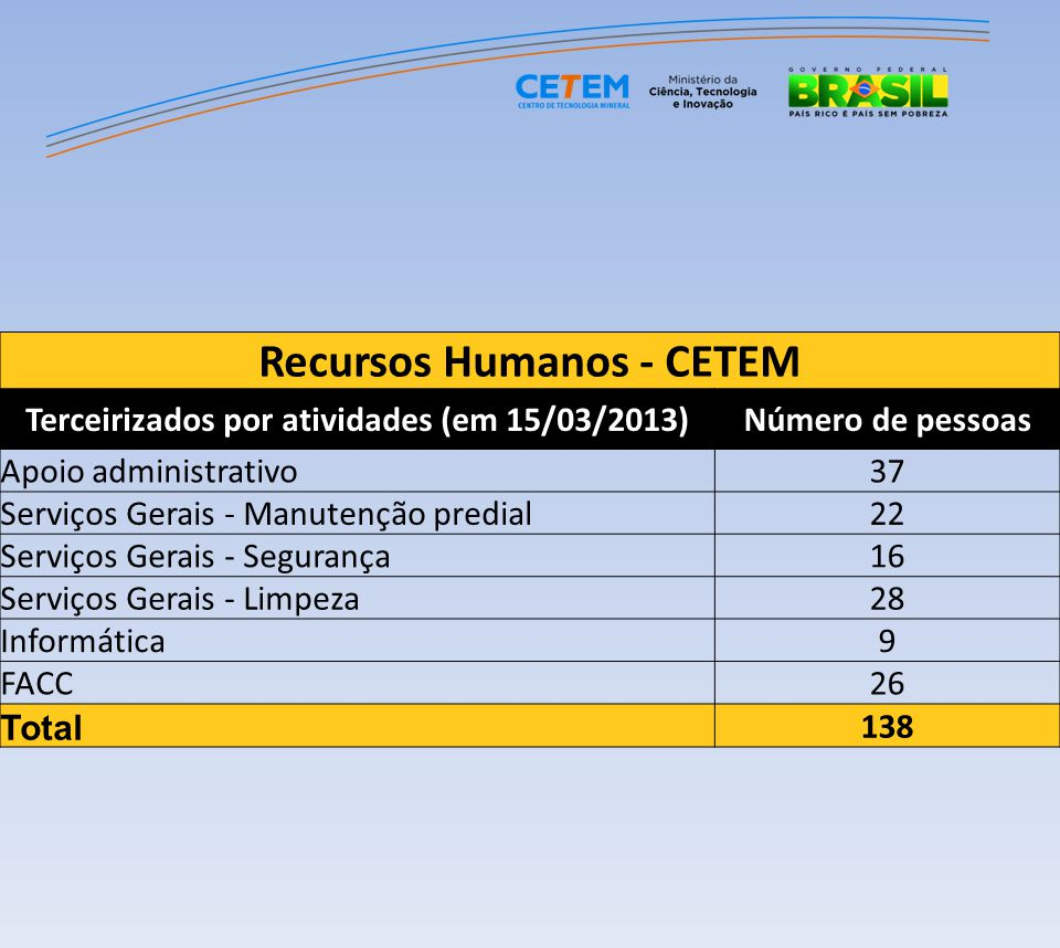Recursos Humanos - CETEM Terceirizados por atividades (em 15/03/2013)Número de pessoas Apoio administrativo37 Serviços Gerais - Manutenção predial22 S