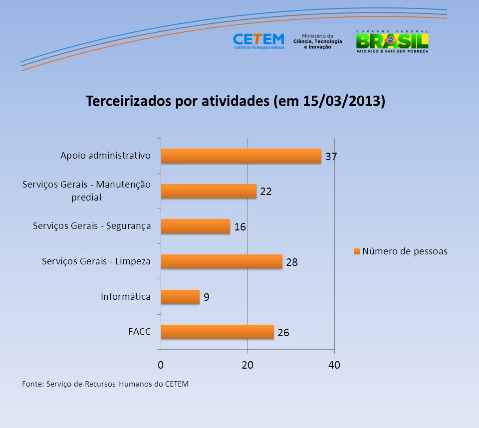 Recursos Humanos - CETEM Tipos de Bolsistas (em 15/03/2013)Número de pessoas PCI NS24 Estagiários NS11 Bolsistas (diversos)14 BIC49 PCI NM11 Estagiários NM11 Total 110