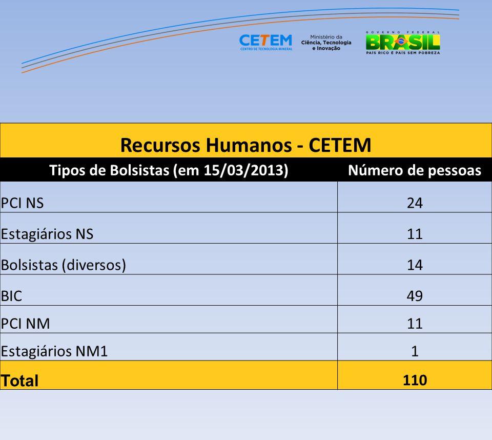 Recursos Humanos - CETEM Tipos de Bolsistas (em 15/03/2013)Número de pessoas PCI NS24 Estagiários NS11 Bolsistas (diversos)14 BIC49 PCI NM11 Estagiári