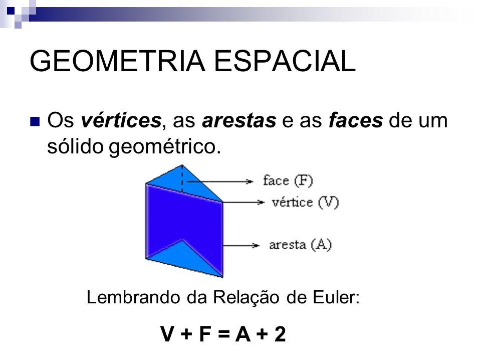 Os vértices, as arestas e as faces de um sólido geométrico. Lembrando da Relação de Euler: V + F = A + 2 GEOMETRIA ESPACIAL