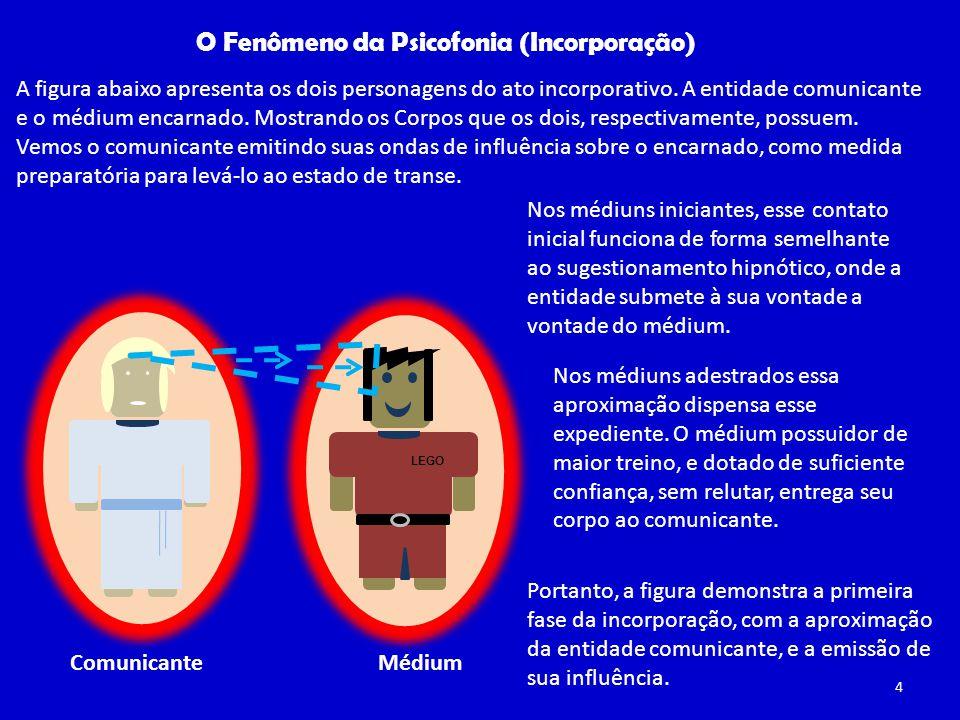 LEGO O Fenômeno da Psicofonia (Incorporação) MédiumComunicante A figura abaixo apresenta os dois personagens do ato incorporativo.