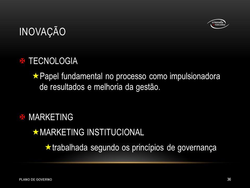 INOVAÇÃO TECNOLOGIA Papel fundamental no processo como impulsionadora de resultados e melhoria da gestão. MARKETING MARKETING INSTITUCIONAL trabalhada