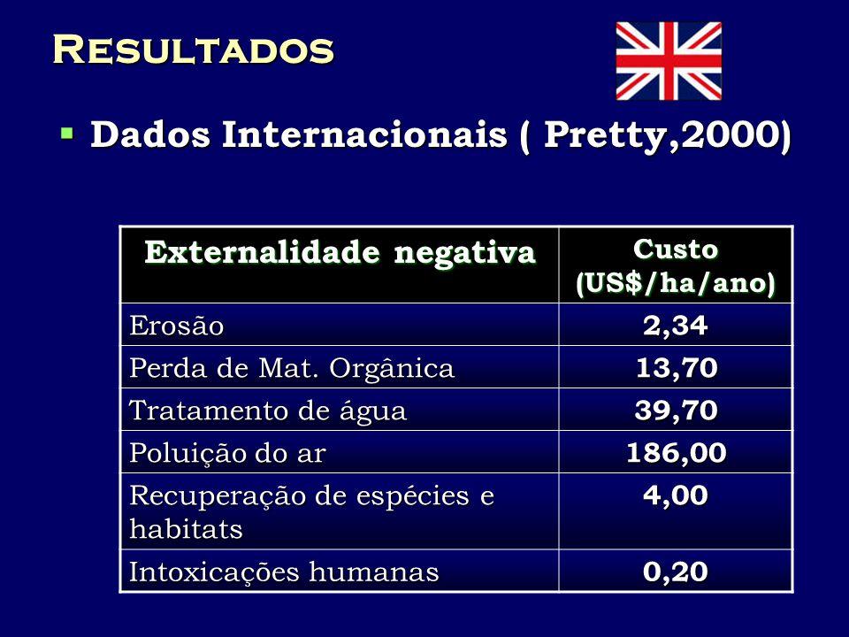 Resultados Dados Internacionais ( Pretty,2000) Dados Internacionais ( Pretty,2000) Externalidade negativa Custo (US$/ha/ano) Erosão2,34 Perda de Mat.