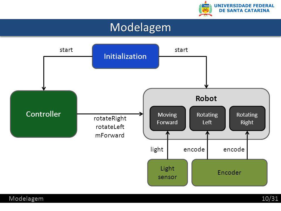 ModelagemModelagem Robot Controller Light sensor Encoder Initialization Rotating Right Rotating Left Moving Forward start lightencode rotateRight rotateLeft mForward Modelagem10/31