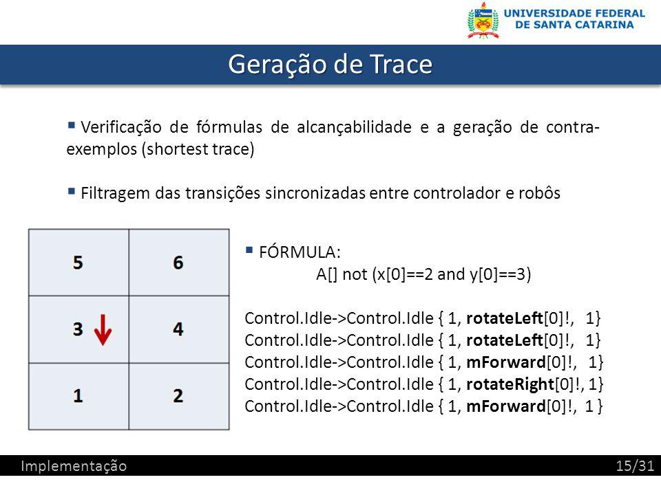 Geração de Trace Verificação de fórmulas de alcançabilidade e a geração de contra- exemplos (shortest trace) Filtragem das transições sincronizadas entre controlador e robôs Implementação15/31 FÓRMULA: A[] not (x[0]==2 and y[0]==3) Control.Idle->Control.Idle { 1, rotateLeft[0]!, 1} Control.Idle->Control.Idle { 1, mForward[0]!, 1} Control.Idle->Control.Idle { 1, rotateRight[0]!, 1} Control.Idle->Control.Idle { 1, mForward[0]!, 1 }