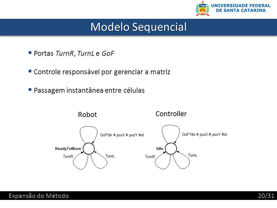 Modelo Sequencial Portas TurnR, TurnL e GoF Controle responsável por gerenciar a matriz Passagem instantânea entre células Expansão do Método20/31