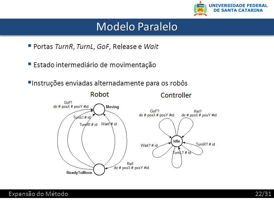Modelo Paralelo Portas TurnR, TurnL, GoF, Release e Wait Estado intermediário de movimentação Instruções enviadas alternadamente para os robôs Expansão do Método22/31