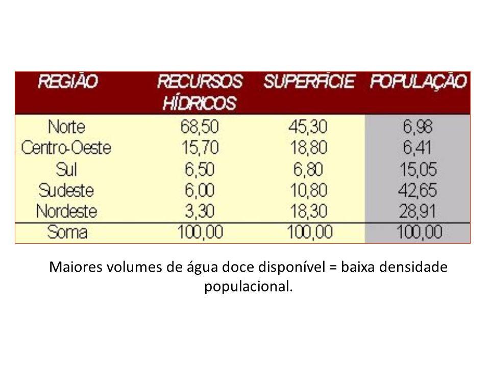 Maiores volumes de água doce disponível = baixa densidade populacional.