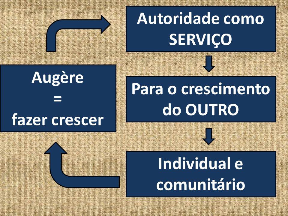 Augère = fazer crescer Autoridade como SERVIÇO Para o crescimento do OUTRO Individual e comunitário