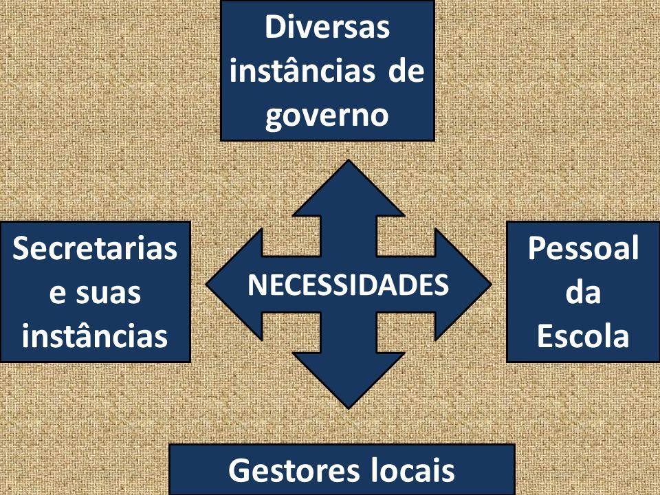 Diversas instâncias de governo Secretarias e suas instâncias Gestores locais Pessoal da Escola NECESSIDADES