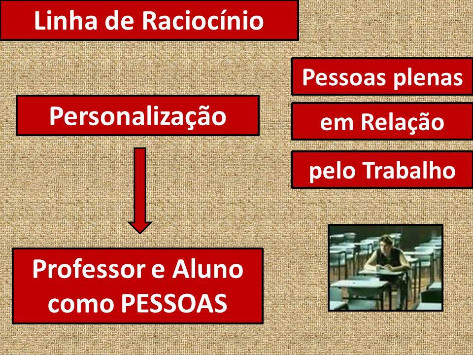 Linha de Raciocínio Professor e Aluno como PESSOAS Personalização Pessoas plenas em Relação pelo Trabalho