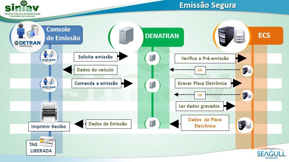 Emissão Segura DENATRAN ECS OK Dados da Placa Eletrônica Ler dados gravados Gravar Placa Eletrônica Verifica a Pré-emissão Comanda a emissão Dados do
