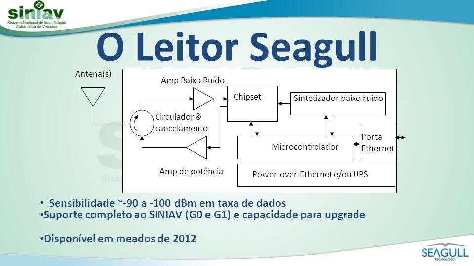 O Leitor Seagull Sensibilidade ~-90 a -100 dBm em taxa de dados Suporte completo ao SINIAV (G0 e G1) e capacidade para upgrade Disponível em meados de