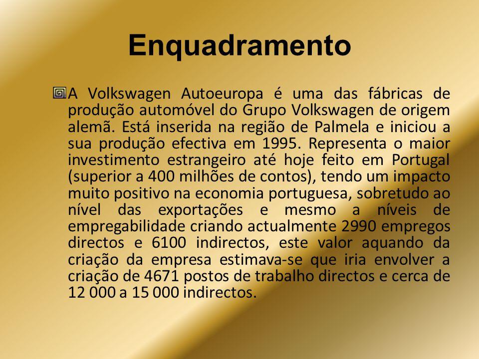 Enquadramento A Volkswagen Autoeuropa é uma das fábricas de produção automóvel do Grupo Volkswagen de origem alemã. Está inserida na região de Palmela