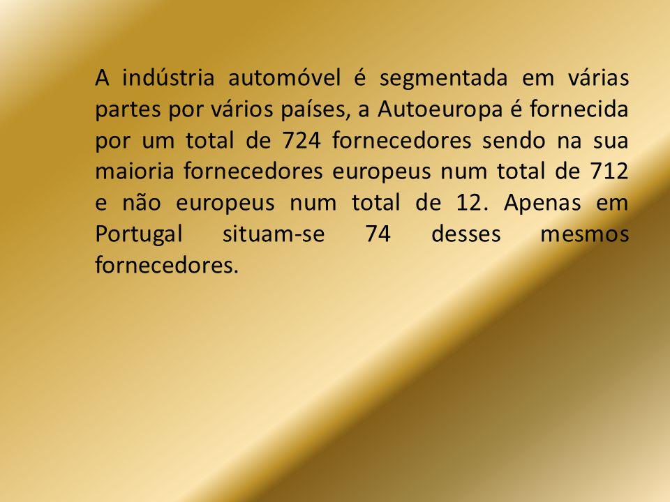 A indústria automóvel é segmentada em várias partes por vários países, a Autoeuropa é fornecida por um total de 724 fornecedores sendo na sua maioria